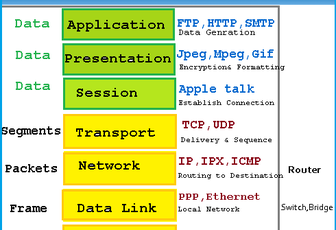Data Encapsulation & Decapsulation in the OSI Model