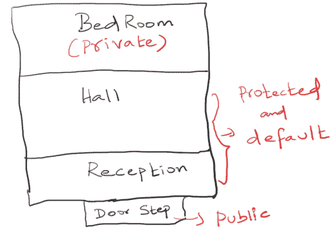 Access Specifiers https://t.co/YSeM2To9VI #java