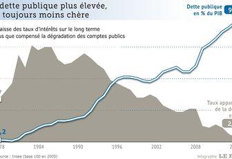 Dette publique: nouveau record