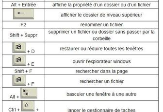 Les touches de raccourcis Windows (image)