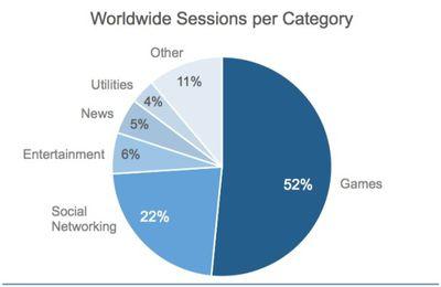 CHIFFRES. 52% des sessions sur les applications mobiles se font sur les jeux
