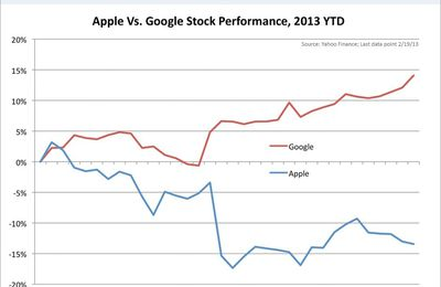 Google up, Apple down
