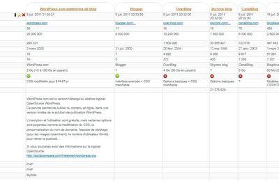 Quel outil gratuit pour faire un blog sur l'immobilier?