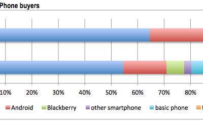 Study finds Android users now switching to iPhones more than ever