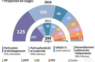 MAROC élections du 7 octobre 2016