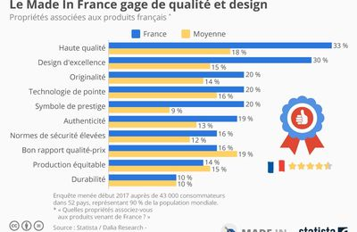 Que vaut le Made-In-France ?