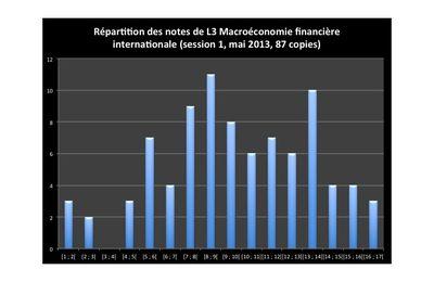 L3 MACRO : histogramme des notes de l'examen de mai 2013