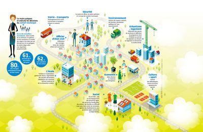 Comprendre les territoires de proximité : territoire du quotidien, quartier, commune