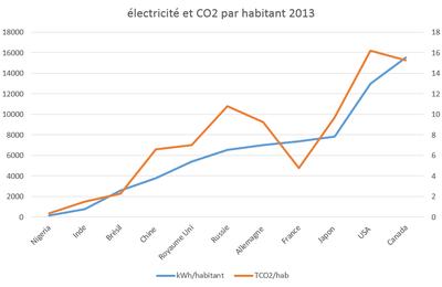 enjeux et repères énergétiques, décembre 2015
