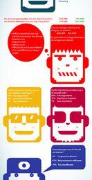 Infographie sur la sécurité web