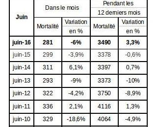 Pendant ces 12 derniers mois il y a eu 222 tués de plus qu'en 2013 sur les routes.