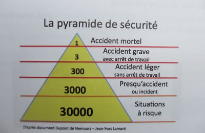 Pour chaque accident mortel,  il y a 3 accidents graves avec arrêts de travail,  300 accidents légers sans arrêts de travail, 3000 presqu'accidents et 30000 situations à risques.