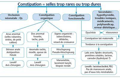 LA CONSTIPATION DU NOURRISSON RÔLE & LIMITE DU CONSEIL OFFICINAL