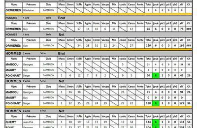 2017 - Résultats Compétition Golf Seniors Corporation