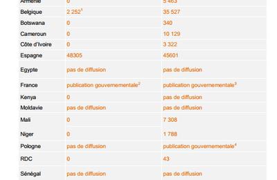 Un Français sur 1 800 espionné par l'Etat : Orange dévoile ses chiffres en matière de surveillance (RT)