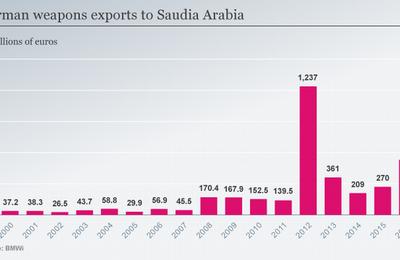 L'Allemagne quintuple ses ventes d'armes à l'Arabie saoudite et à l'Égypte (Deutsche Welle)