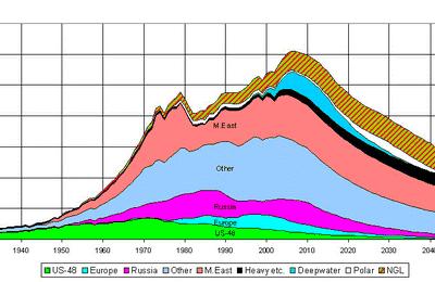 Le Peak Oil, cacou du mois de décembre 2015