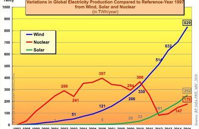 Electricité nucléaire en 2016, The World Nuclear Industry Status Report