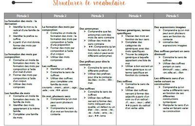 Programmation Réussir En Grammaire Cm Cm1 Cm2 Fée Des écoles