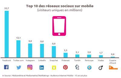 Etude Médiamétrie : audience des réseaux sociaux sur smartphone