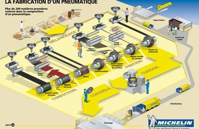 Pneumatique part I : La fabrication d'un pneu de vélo