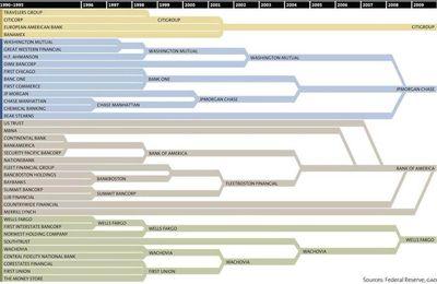 CONCENTRATION DANS LE SECTEUR BANCAIRE US (1996-2009) par Michael KRIEGER