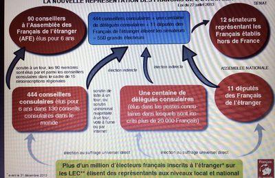 Les instances représentatives des Français de l'étranger