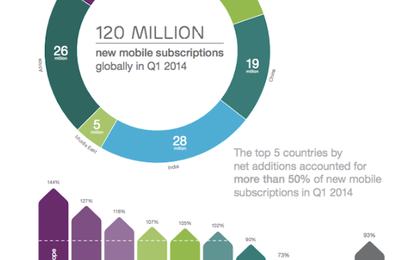 9,2 milliards de téléphones connectés à Internet dans le monde en 2019