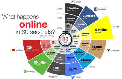 What happens ONLINE in 60 seconds ?