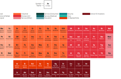 The Periodic Table Of Robotics Startups