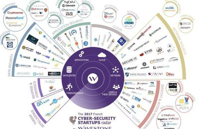CyberSecurity French Tech : radar cartographie 2D 2017