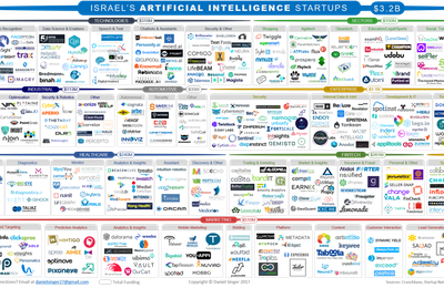 Israel's Artificial Intelligence Startups