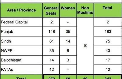 National Assembly Seats Distribution in Pakistan