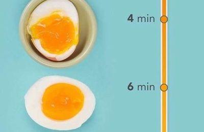 Astuce: La durée de cuisson des oeufs