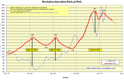 Evolution du ratio Prix/Loyer