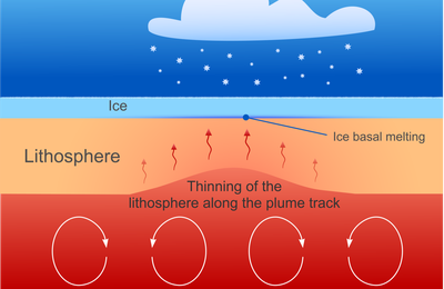 Melting at the base of the Greenland ice sheet explained by the history of the Icelandic mantle plume.