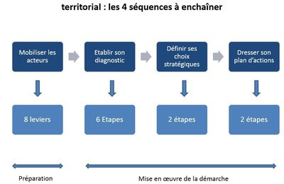 Les outils du marketing territorial