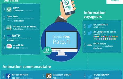 Venez découvrir le compte Instagram de la RATP @RATP