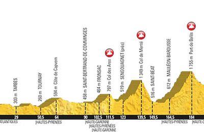 Passage du Tour de France, chaque année dans les Pyrénées !