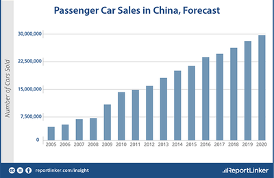 New passenger car sales in China will reach 29, 7 million units by 2020