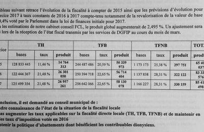 Pas de diminution des taux de la fiscalité locale hier soir au conseil municipal de Saint-Denis