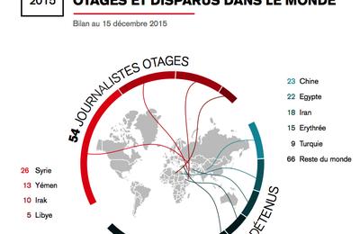 54 journalistes sont encore, aujourd'hui, otages dans le monde....