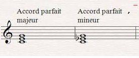 Entre musique et poésie espace d'un désir d'accord et d'harmonie ( début)