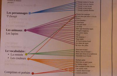 Lecture en réseaux periode 1 prog