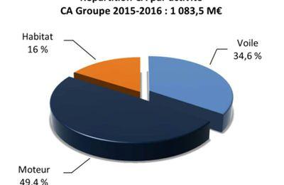 Les grandes ambitions du Groupe Bénéteau pour le marché américain et son site de Marion
