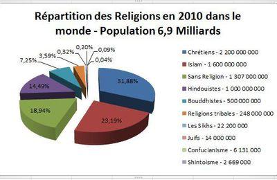 COCORICO LE MESSIE SERA FRANCAIS - BIENTÔT UNE SEULE RELIGION DANS LE MONDE