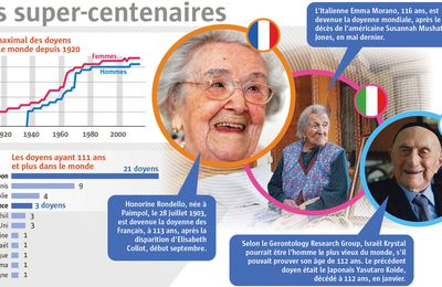 Infographie: les doyens du monde