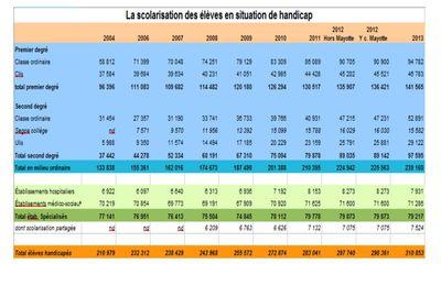 Scolarisation des élèves handicapés ... en chiffres