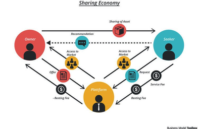 Collaborative consumption and peer-to-peer collaboration