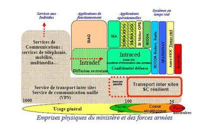 Les systèmes d'information et de communication de la Défense